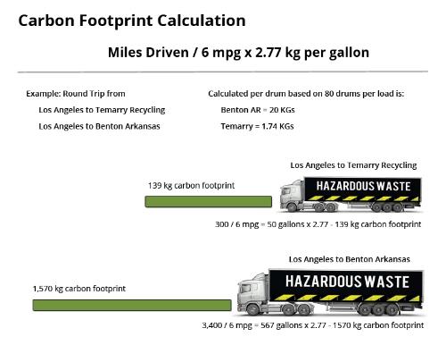 Carbon Footprint Calculation