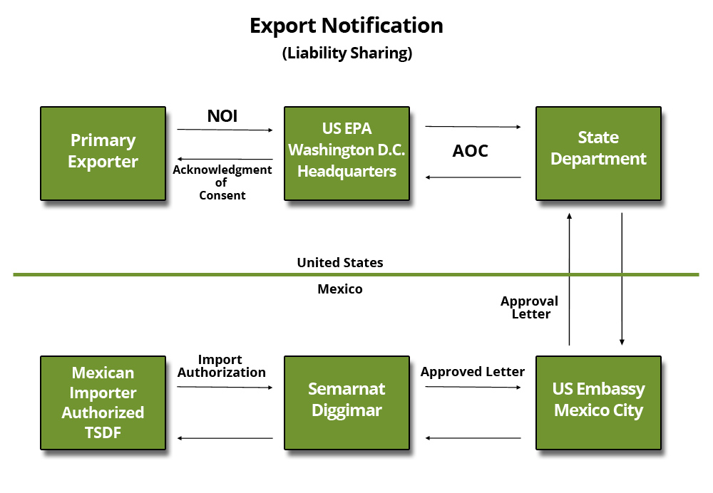 Exportation-Process