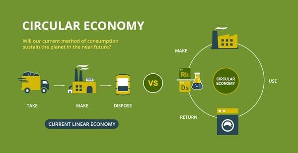 Ellen MacArthur circular economy
