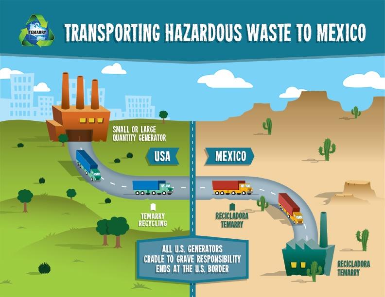 hazardous waste export process