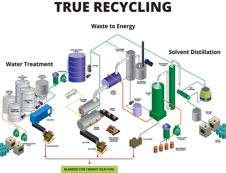 Temarry-Recycling-True Recycling Diagram