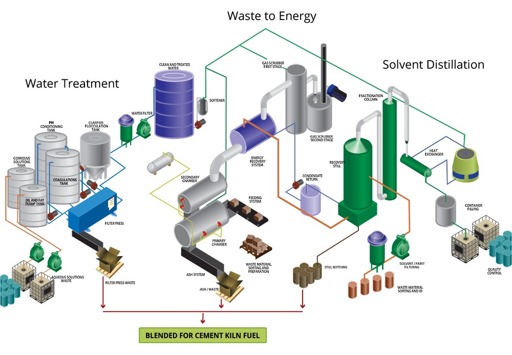 True-Closed-Loop-Recycling-Process