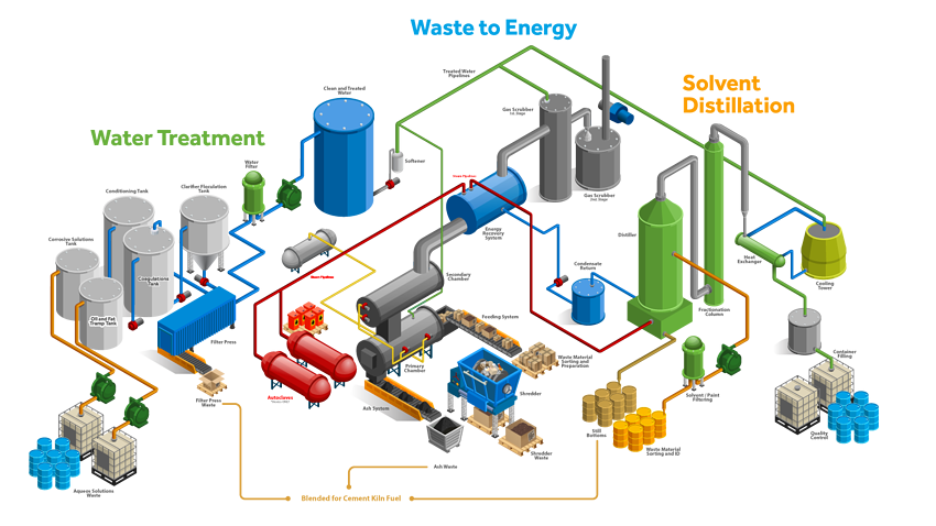True-Closed-Loop-Recycling-System---Autoclaves-No-Numbers-Revised