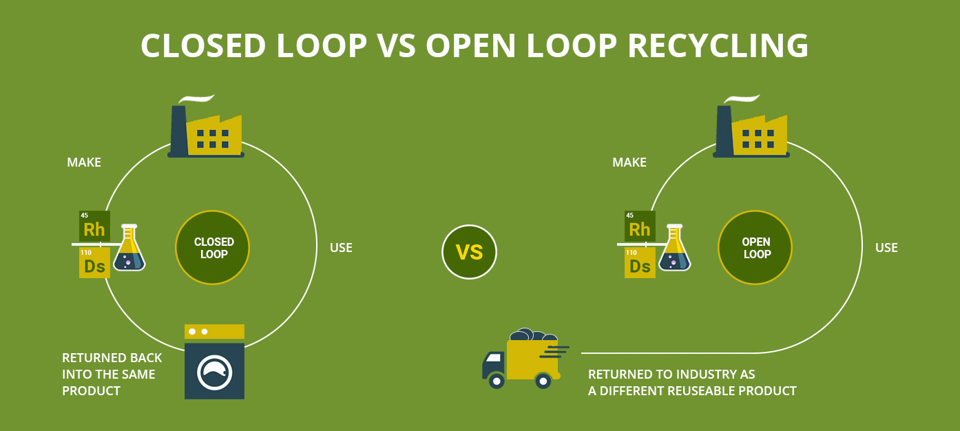 open-VS-closed-loop-recycling