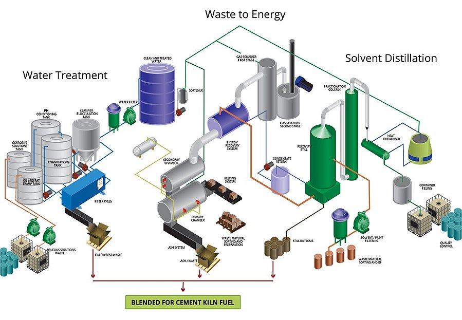 Hazardous Waste Transport Regulations
