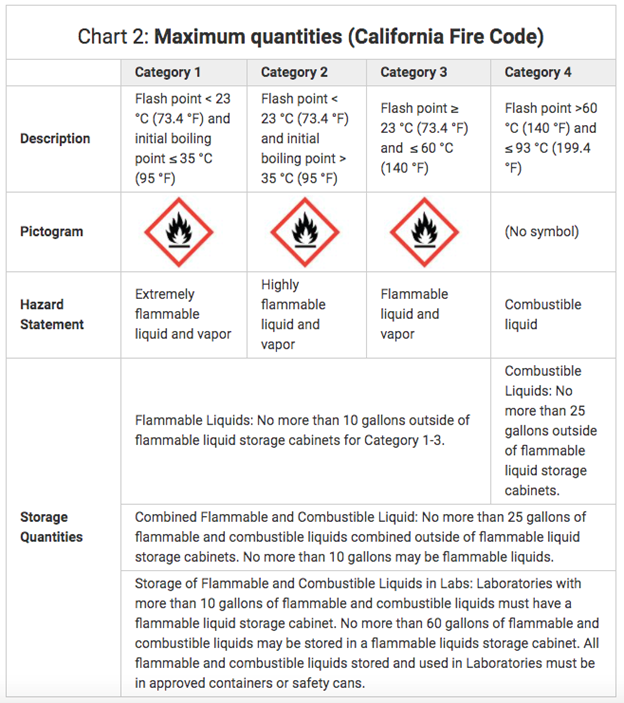 flammable liquids categories
