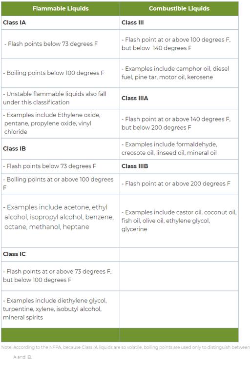 flammable liquids list